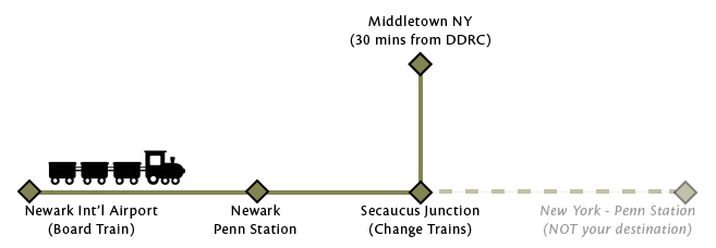 diagram of train route from Newark Liberty airport to DDRC